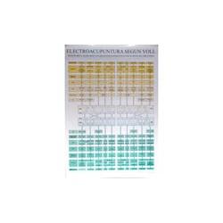 Electroacupuntura según Voll - Odontología Neurofocal - Poster